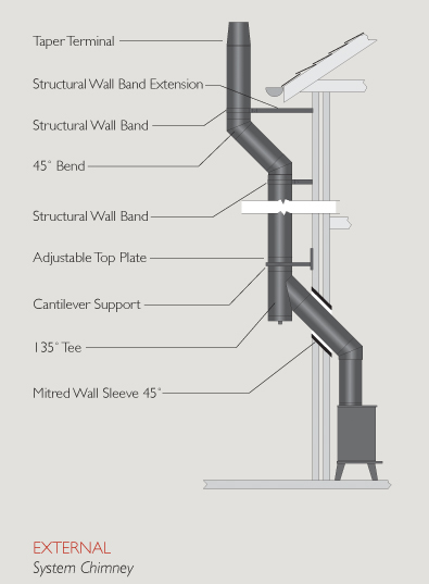ICID Twin Wall Insulated System | Fergus Engineering